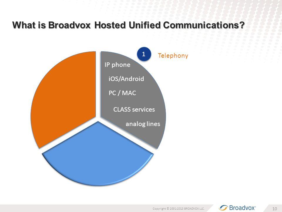 What is Broadvox Hosted Unified Communications. 10 Copyright © 2001-2013 BROADVOX LLC.