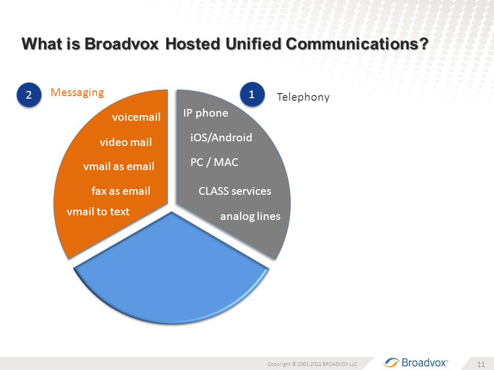 What is Broadvox Hosted Unified Communications.11 Copyright © 2001-2013 BROADVOX LLC.