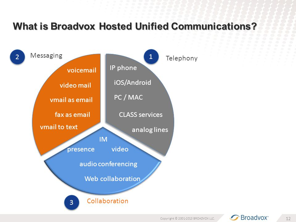 What is Broadvox Hosted Unified Communications. 12 Copyright © 2001-2013 BROADVOX LLC.