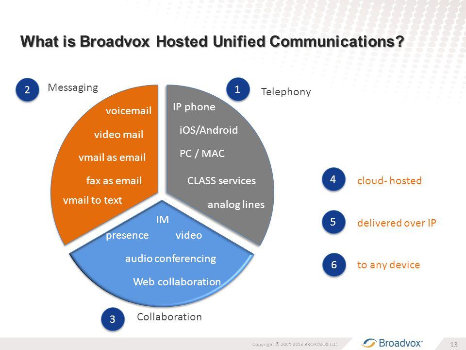 What is Broadvox Hosted Unified Communications. 13 Copyright © 2001-2013 BROADVOX LLC.