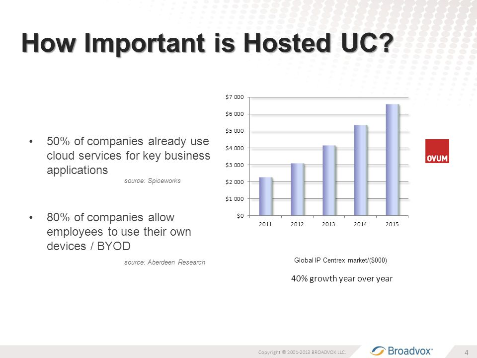 How Important is Hosted UC.