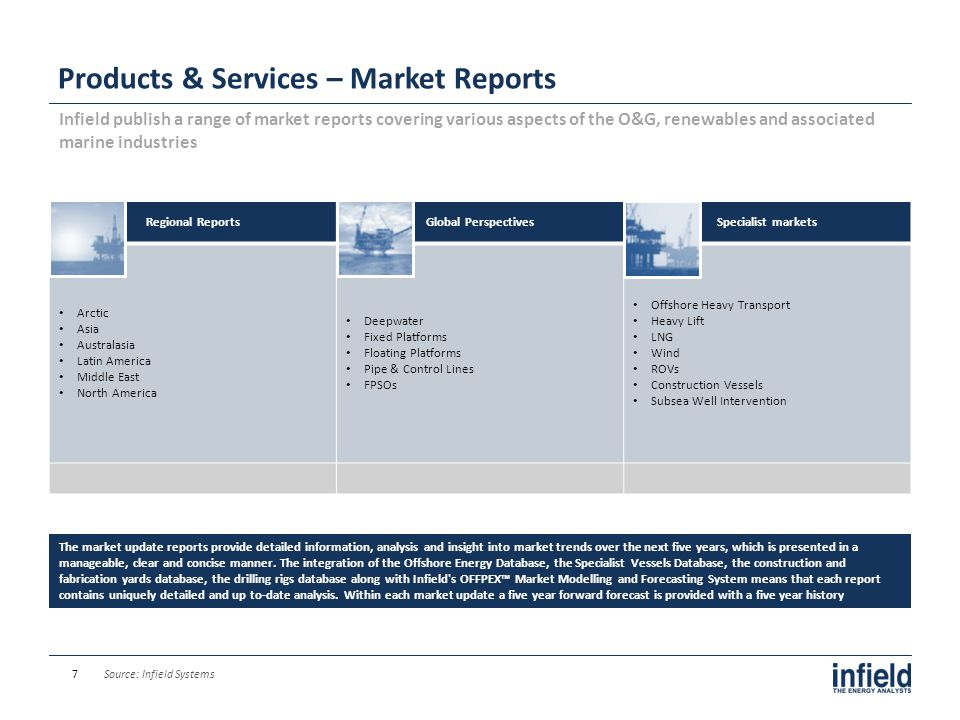 Macro Market Overview SECTION II