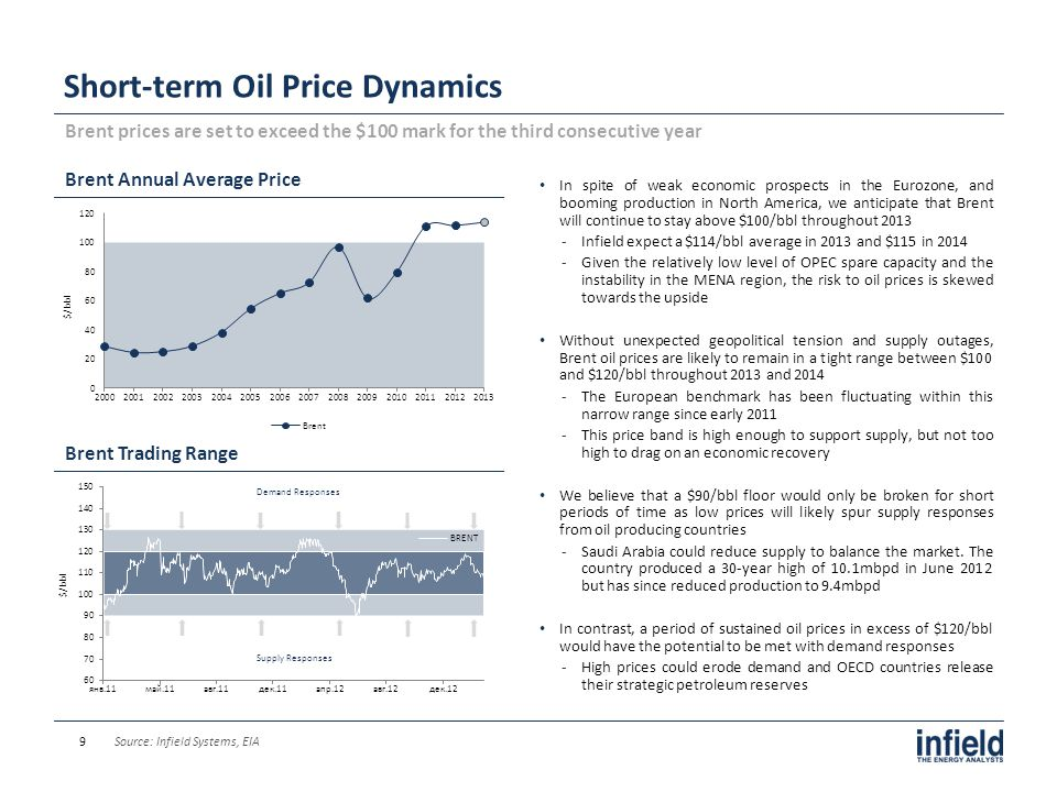 Long-term Oil Price Dynamics Brent Price Momentum We believe that supply and demand fundamentals are sufficient so as to support oil price appreciation in the long-run Sources: Infield Systems, BP 10 Brent/WTI Price Forecast Long-term Brent Price Scenarios We believe that Brent will continue its appreciation to reach $133/bbl, with a $6/bbl premium to WTI in 2020 ‐The supply and demand fundamentals are sufficient so as support higher prices as unconventional developments are too small to meet oil demand from emerging markets and compensate the depletion of existing fields ‐However, after controlling a number of negative factors such as the shale revolution and a weaker Chinese market, our long run forecast deviates from the super-cycle momentum seen throughout the past decade The commodity super-cycle was supported by increasing demand from China, depletion of existing reserves, and a long term appreciation of the US Dollar ‐The mid-run rebound from the lower extreme was driven by government support and flourishing liquidity ‐Short-run price spikes were driven by temporary factors ‐The oil glut scenario shows the unlikely case of sustained excess oil supply caused by unprecedented large-scale unconventional supply