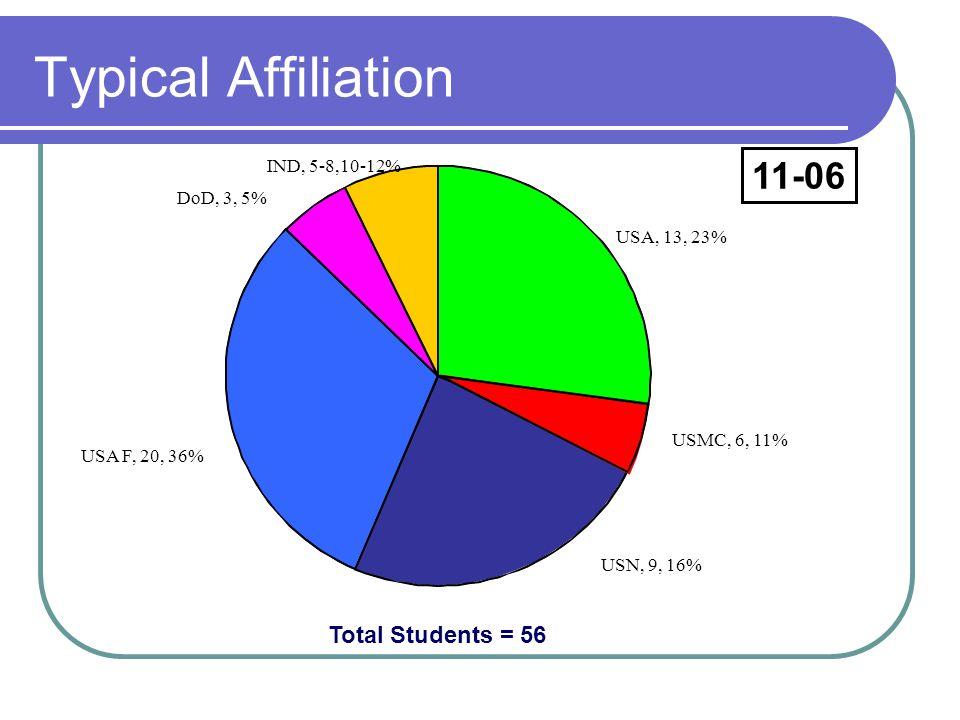 Typical Affiliation Total Students = 56 11-06 USA, 13, 23% USMC, 6, 11% USN, 9, 16% USA F, 20, 36% DoD, 3, 5% IND, 5-8,10-12%