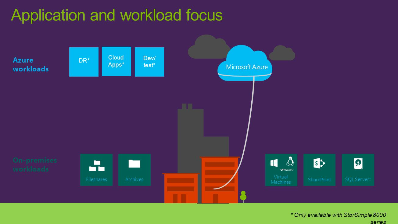 Application and workload focus * Only available with StorSimple 8000 series Cloud Apps* Virtual Machines SharePoint Fileshares Archives SQL Server* Az