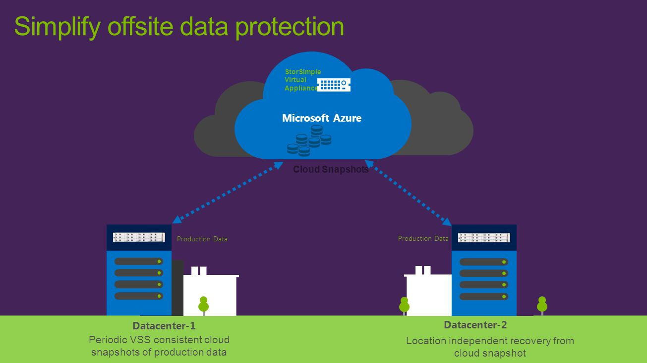 Simplify offsite data protection Microsoft Azure Production Data Cloud Snapshots Datacenter-1 Datacenter-2 Periodic VSS consistent cloud snapshots of