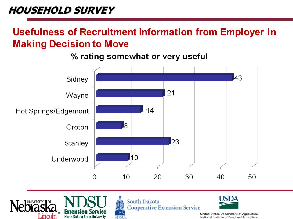HOUSEHOLD SURVEY Usefulness of Recruitment Information from Employer in Making Decision to Move