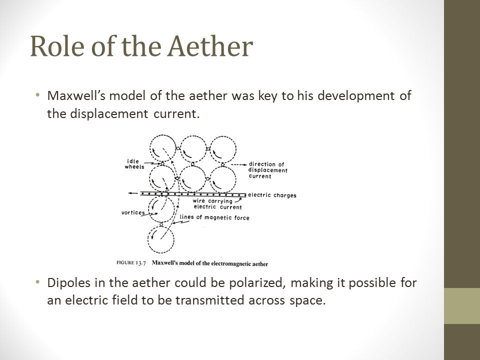 Role of the Aether Maxwell's model of the aether was key to his development of the displacement current.
