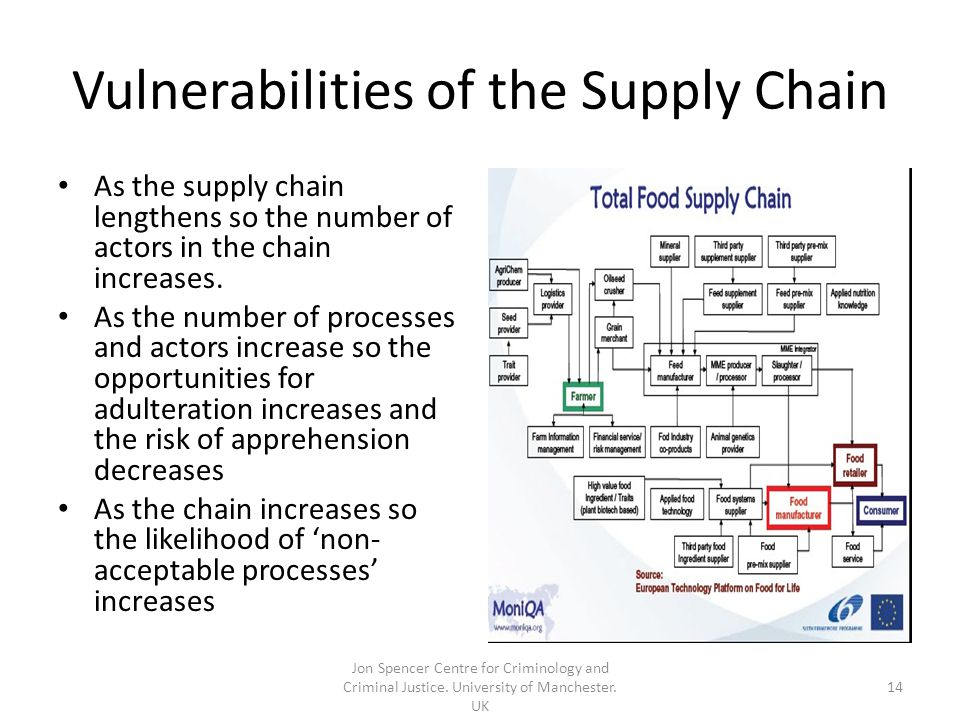 Vulnerabilities of the Supply Chain As the supply chain lengthens so the number of actors in the chain increases.