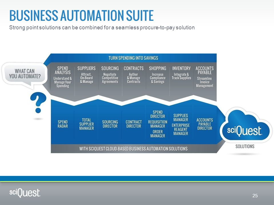 BUSINESS AUTOMATION SUITE Strong point solutions can be combined for a seamless procure-to-pay solution 25