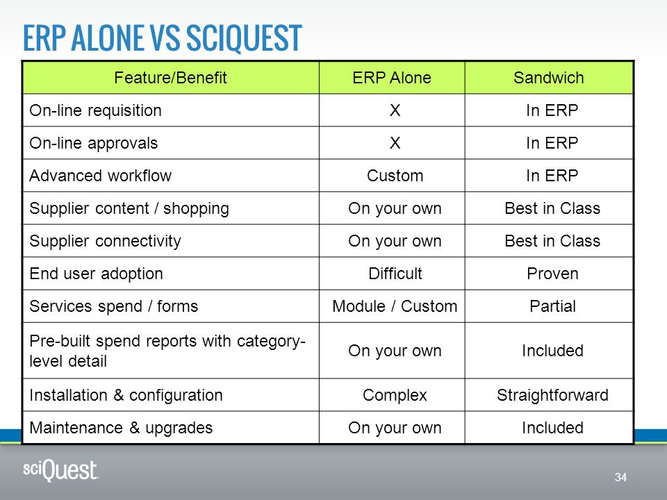 ERP ALONE VS SCIQUEST 34 Feature/BenefitERP AloneSandwich On-line requisitionXIn ERP On-line approvalsXIn ERP Advanced workflowCustomIn ERP Supplier c