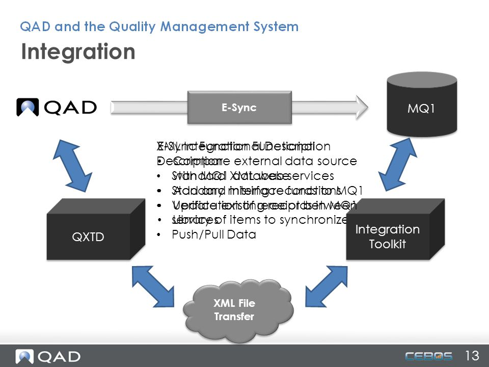 MQ1 E-Sync E-Sync Functional Description Compare external data source with MQ1 database Add any missing records to MQ1 Update existing records in MQ1 Library of items to synchronize XML File Transfer QXTD Integration Toolkit XML Integration Functional Description Standard XML web services Standard interface functions Verification of receipt between services Push/Pull Data Integration 13