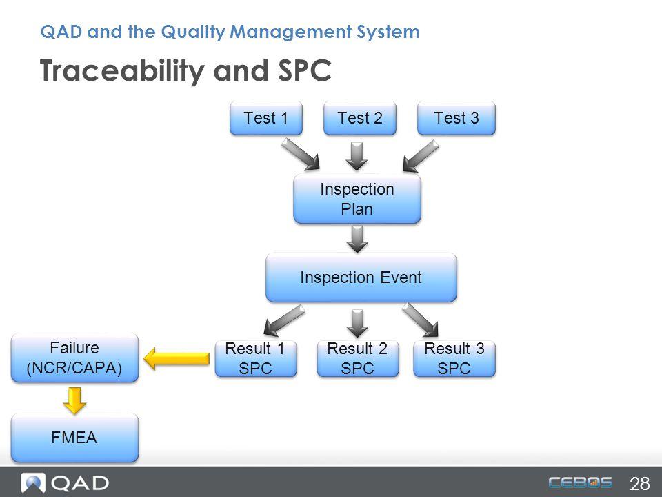FMEA Traceability and SPC Failure (NCR/CAPA) Result 1 SPC Result 2 SPC Result 3 SPC Inspection Event Inspection Plan Test 1 Test 2 Test 3 28 QAD and t