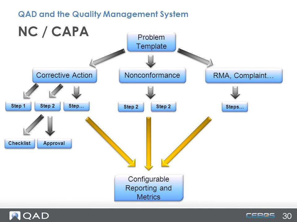 Corrective Action Step 2 Step… Checklist Approval Configurable Reporting and Metrics Nonconformance Step 2 RMA, Complaint… Steps… NC / CAPA Problem Template 30 QAD and the Quality Management System Step 1