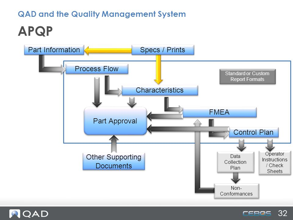 Process Flow Characteristics FMEA Control Plan Operator Instructions / Check Sheets Non- Conformances Standard or Custom Report Formats Part Approval