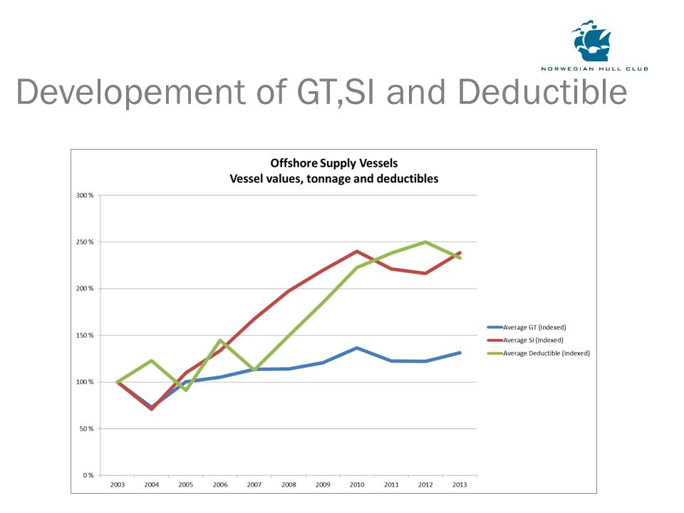 Developement of GT,SI and Deductible