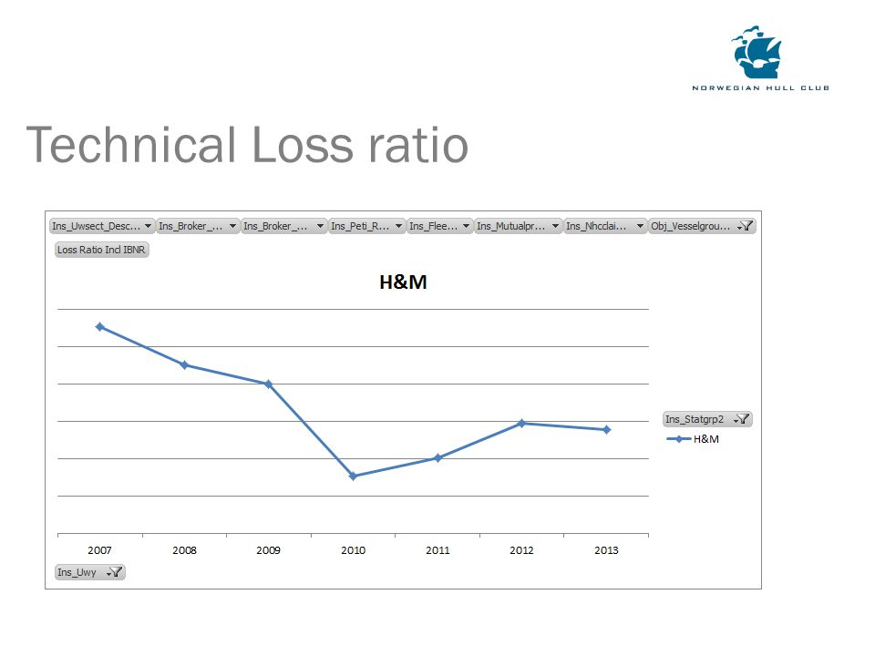 Technical Loss ratio