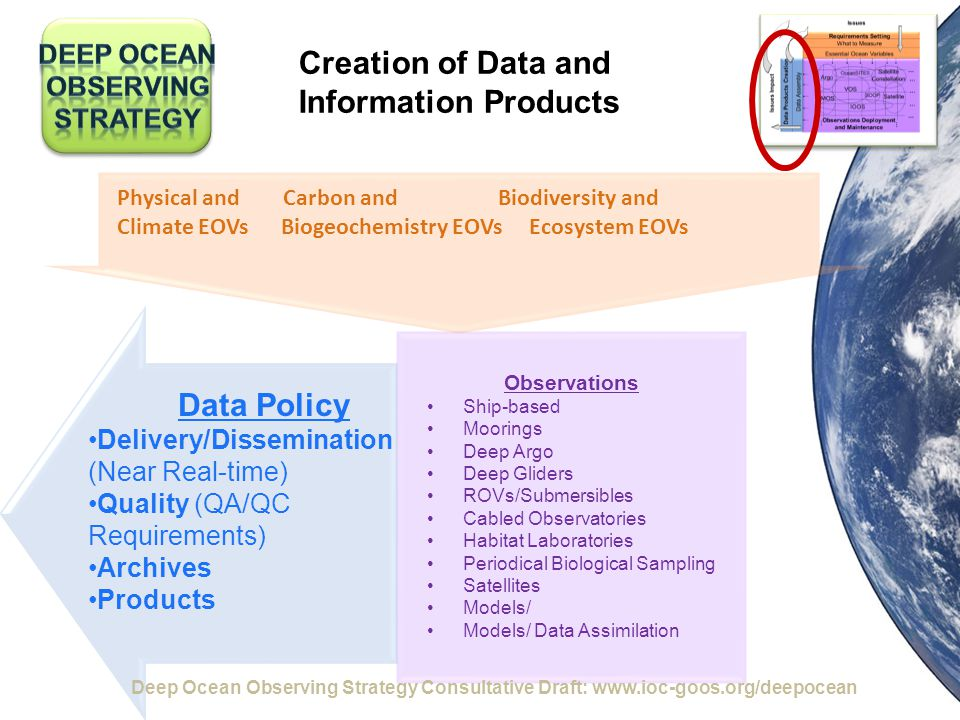 Data Policy Delivery/Dissemination (Near Real-time) Quality (QA/QC Requirements) Archives Products Creation of Data and Information Products Physical and Carbon and Biodiversity and Climate EOVs Biogeochemistry EOVs Ecosystem EOVs Observations Ship-based Moorings Deep Argo Deep Gliders ROVs/Submersibles Cabled Observatories Habitat Laboratories Periodical Biological Sampling Satellites Models/ Models/ Data Assimilation Deep Ocean Observing Strategy Consultative Draft: www.ioc-goos.org/deepocean