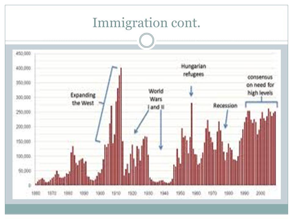 Immigrant Origins