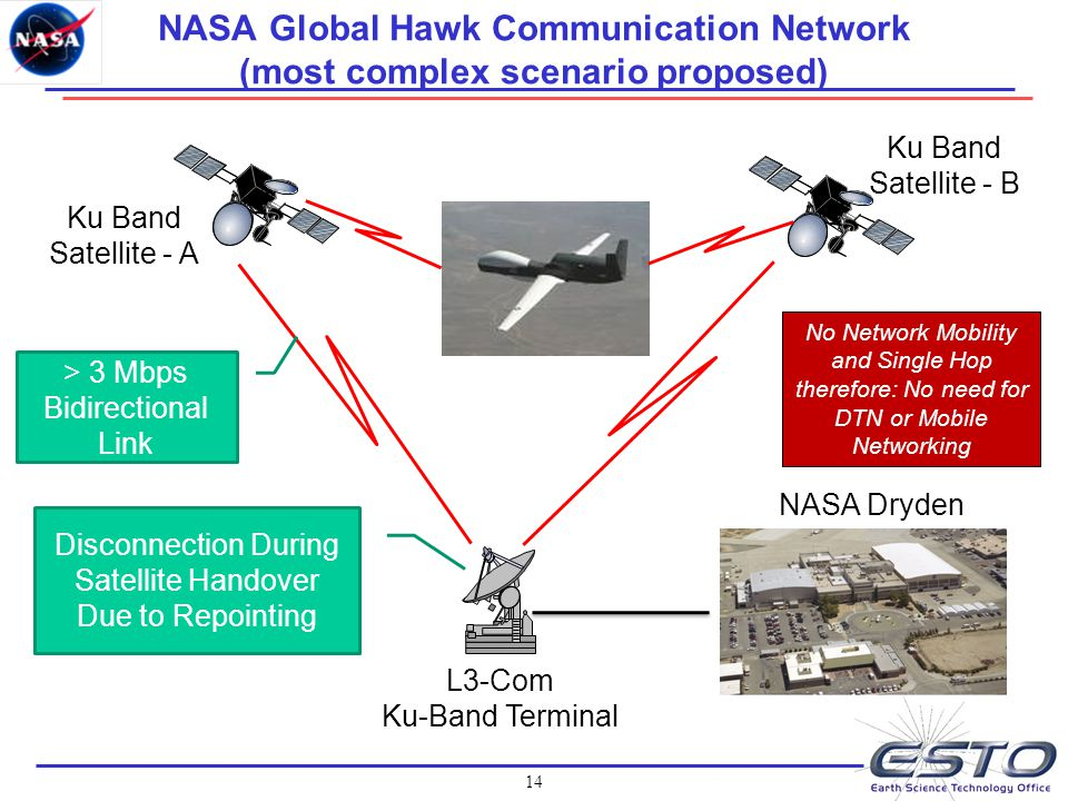 14 NASA Global Hawk Communication Network (most complex scenario proposed) Ku Band Satellite - A L3-Com Ku-Band Terminal NASA Dryden Disconnection Dur