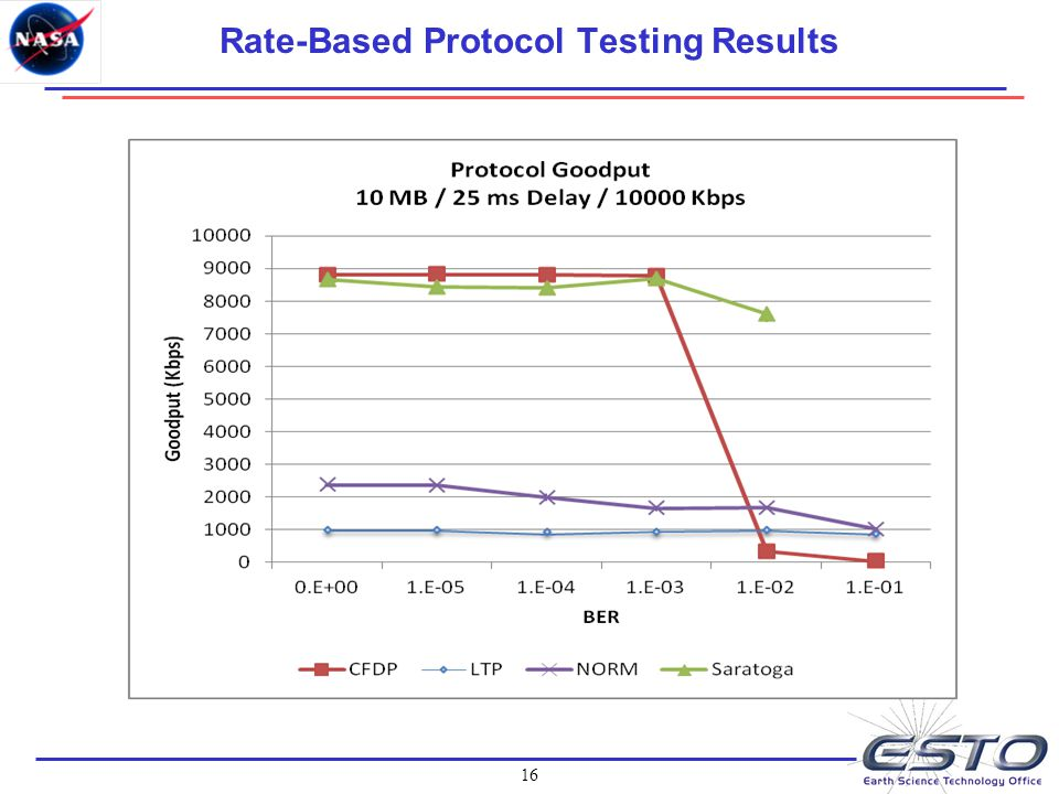 16 Rate-Based Protocol Testing Results