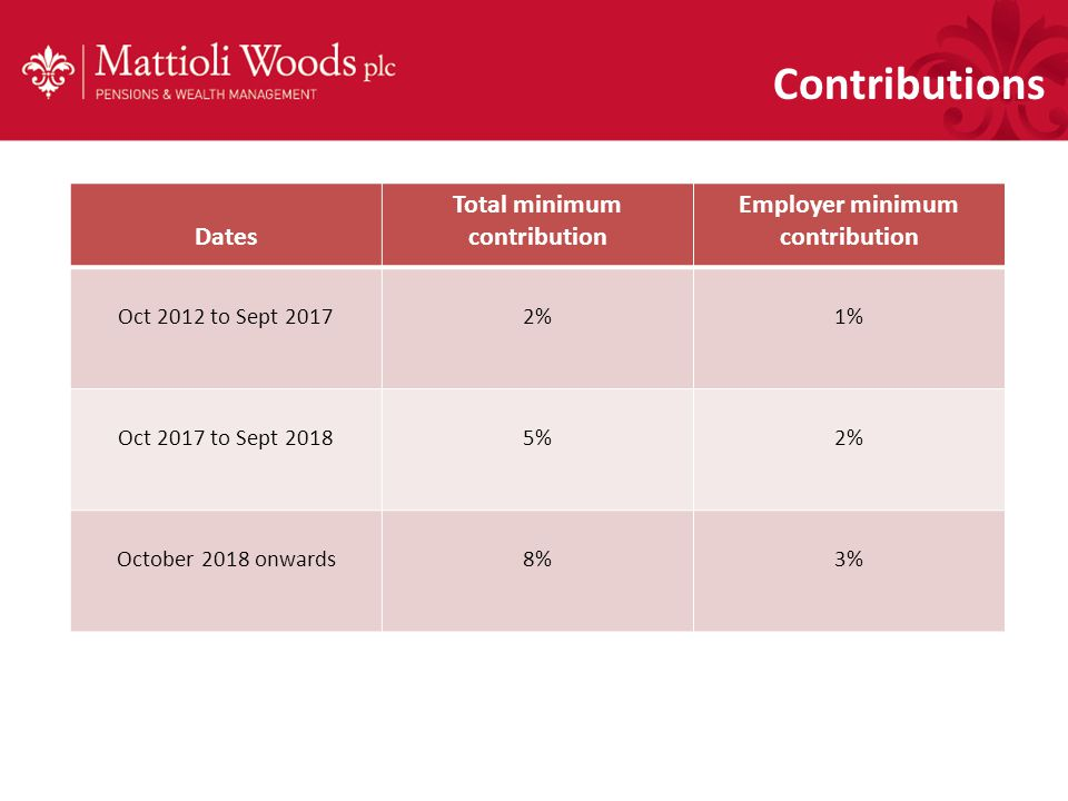 Contributions Dates Total minimum contribution Employer minimum contribution Oct 2012 to Sept 20172%1% Oct 2017 to Sept 20185%2% October 2018 onwards8%3%