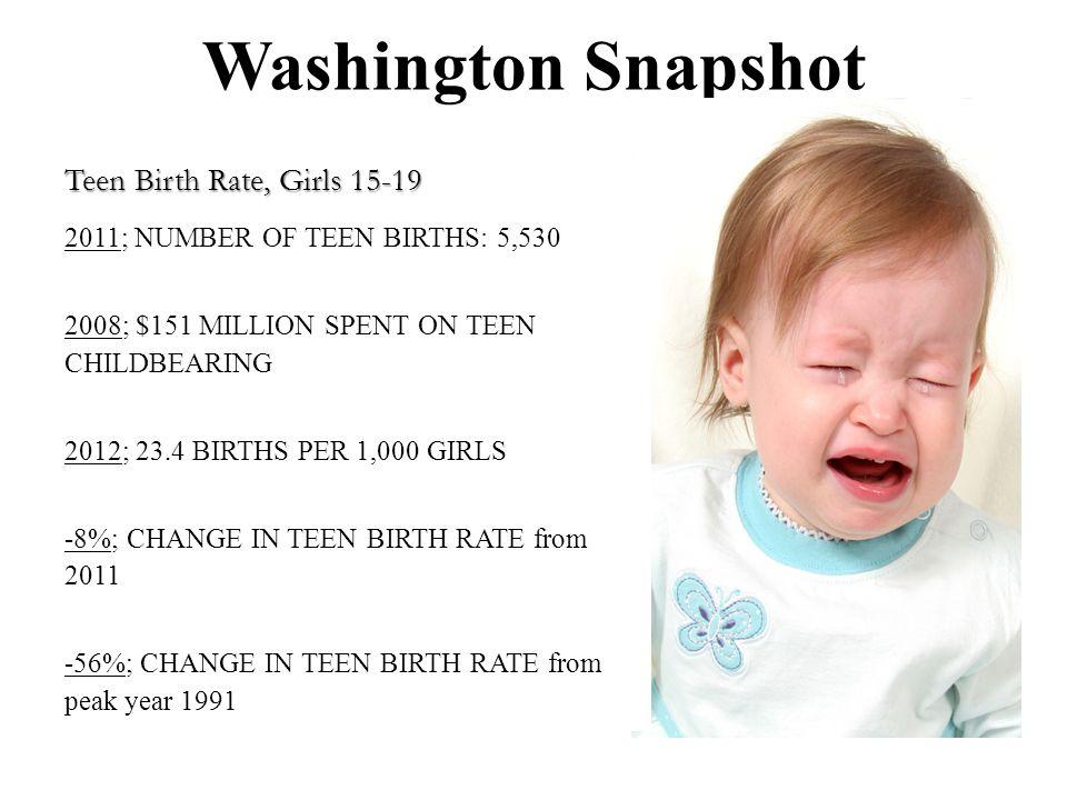 Washington Snapshot Teen Birth Rate, Girls 15-19 2011; NUMBER OF TEEN BIRTHS: 5,530 2008; $151 MILLION SPENT ON TEEN CHILDBEARING 2012; 23.4 BIRTHS PER 1,000 GIRLS -8%; CHANGE IN TEEN BIRTH RATE from 2011 -56%; CHANGE IN TEEN BIRTH RATE from peak year 1991