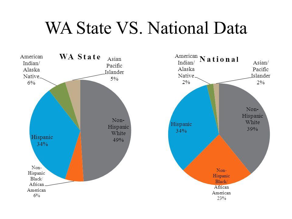 WA State VS. National Data