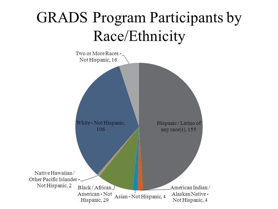 GRADS Program Participants by Race/Ethnicity