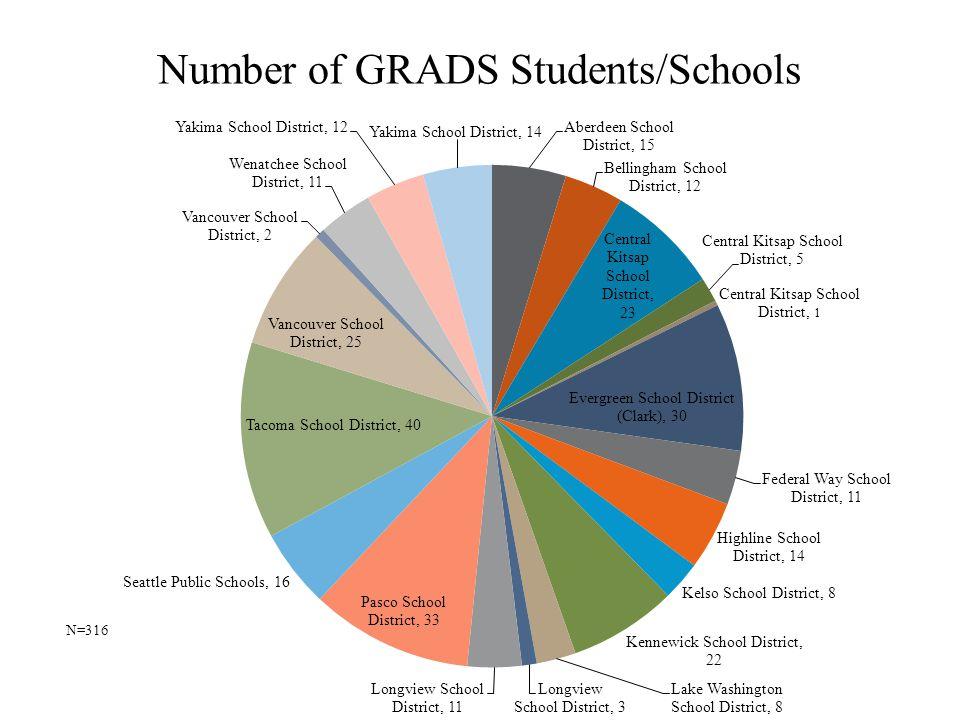 Number of GRADS Students/Schools