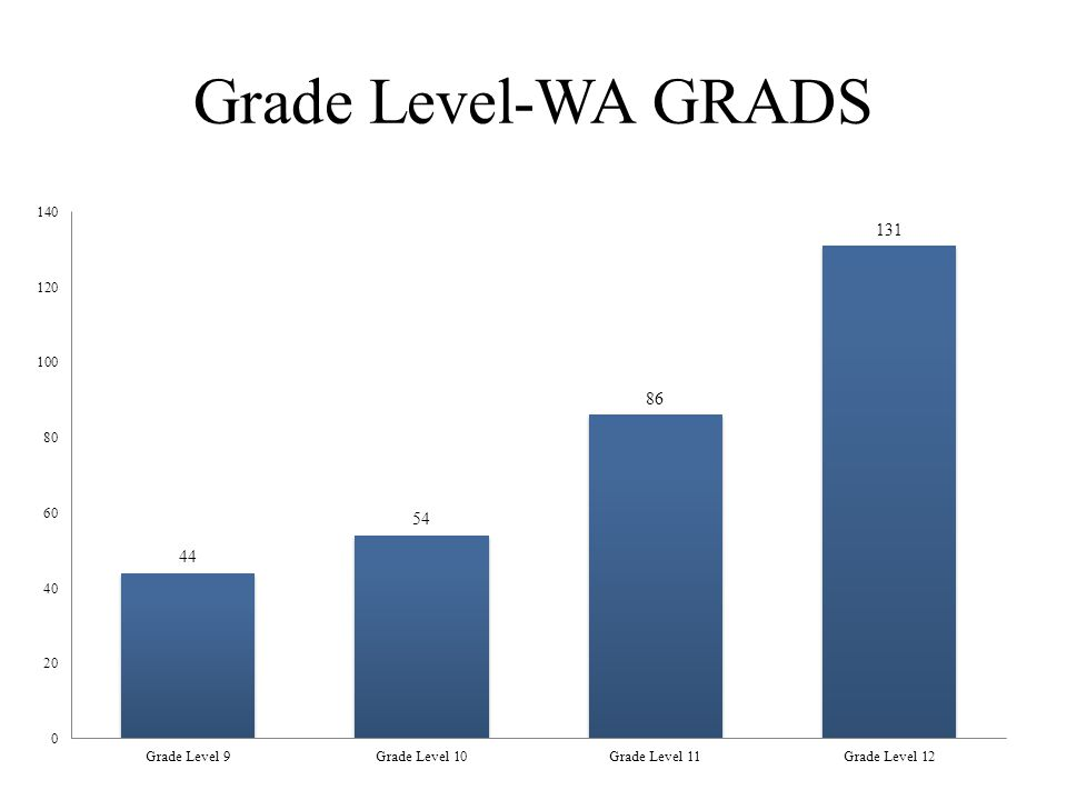 Grade Level-WA GRADS