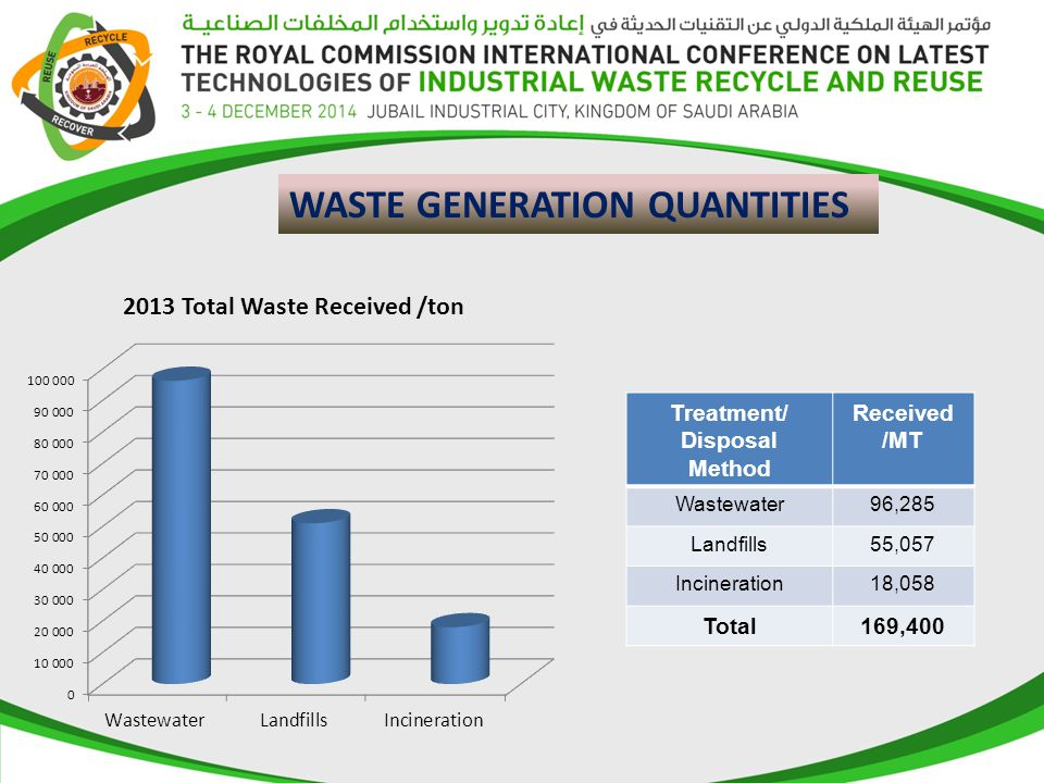 WASTE GENERATION QUANTITIES Treatment/ Disposal Method Received /MT Wastewater96,285 Landfills55,057 Incineration18,058 Total169,400
