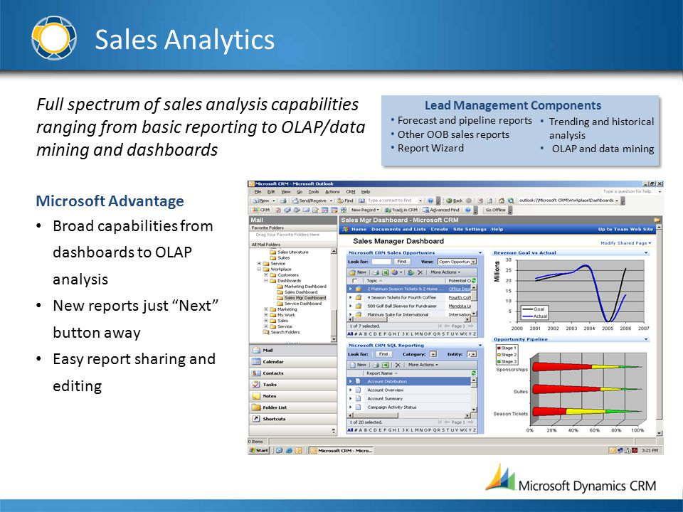 Sales Analytics Full spectrum of sales analysis capabilities ranging from basic reporting to OLAP/data mining and dashboards Microsoft Advantage Broad capabilities from dashboards to OLAP analysis New reports just Next button away Easy report sharing and editing Trending and historical analysis OLAP and data mining Lead Management Components Forecast and pipeline reports Other OOB sales reports Report Wizard