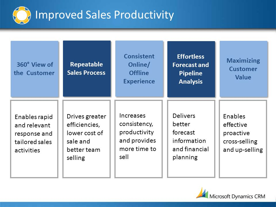 Improved Sales Productivity 360° View of the Customer Repeatable Sales Process Repeatable Sales Process Consistent Online/ Offline Experience Effortle