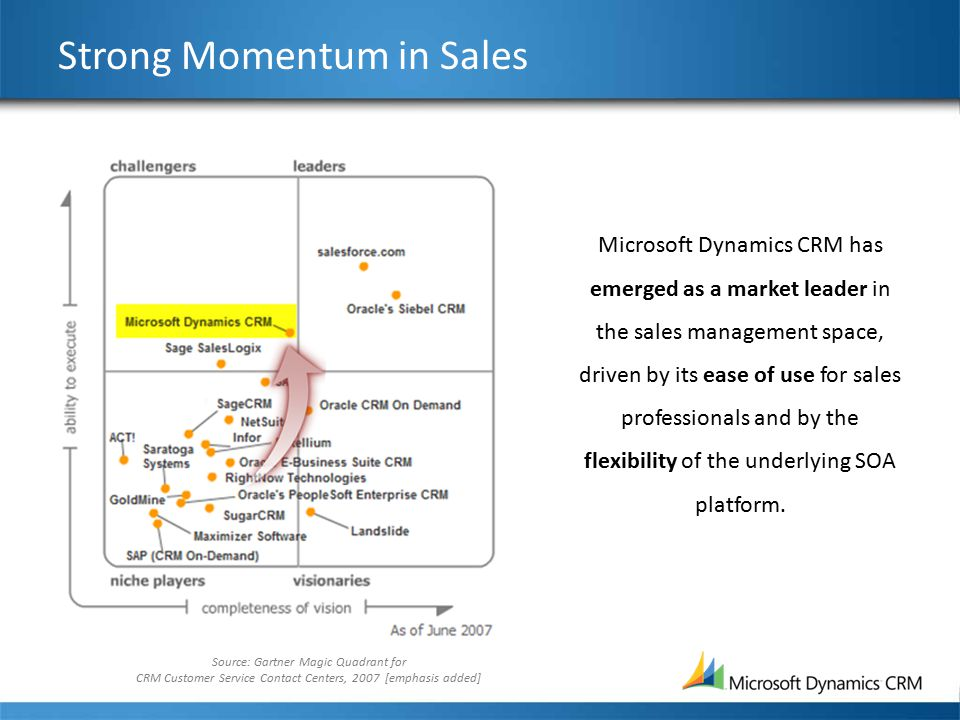 Strong Momentum in Sales Source: Gartner Magic Quadrant for CRM Customer Service Contact Centers, 2007 [emphasis added] Microsoft Dynamics CRM has emerged as a market leader in the sales management space, driven by its ease of use for sales professionals and by the flexibility of the underlying SOA platform.