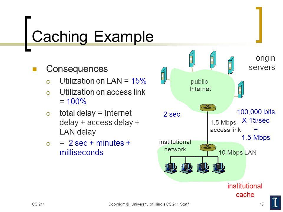 Consequences  Utilization on LAN = 15%  Utilization on access link = 100%  total delay = Internet delay + access delay + LAN delay  = 2 sec + minu