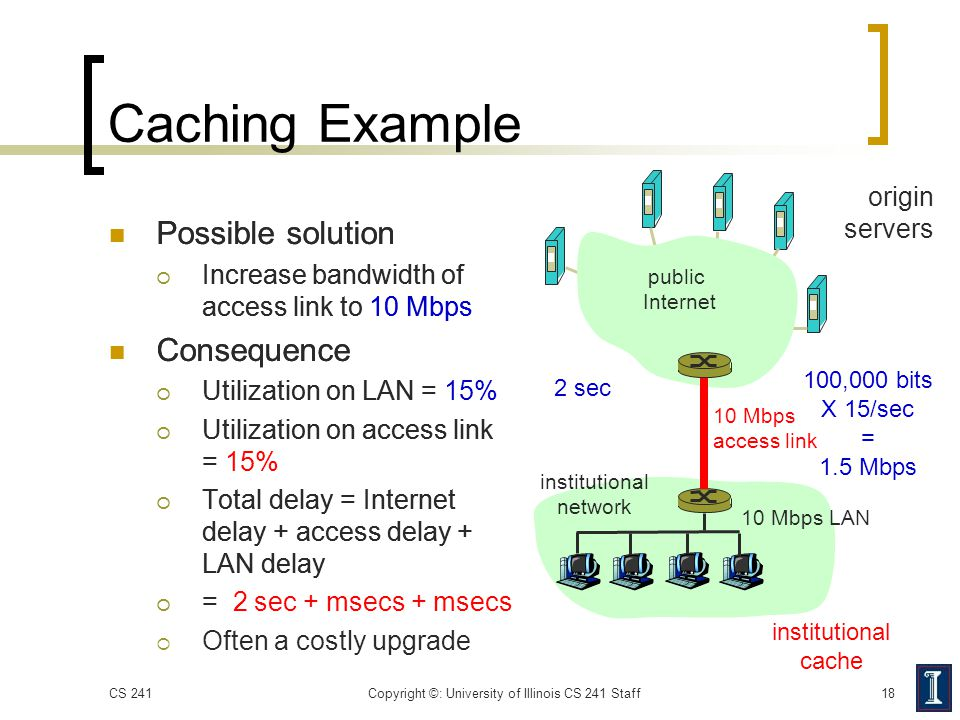 Caching Example Possible solution  Increase bandwidth of access link to 10 Mbps Consequence  Utilization on LAN =  Utilization on access link =  T