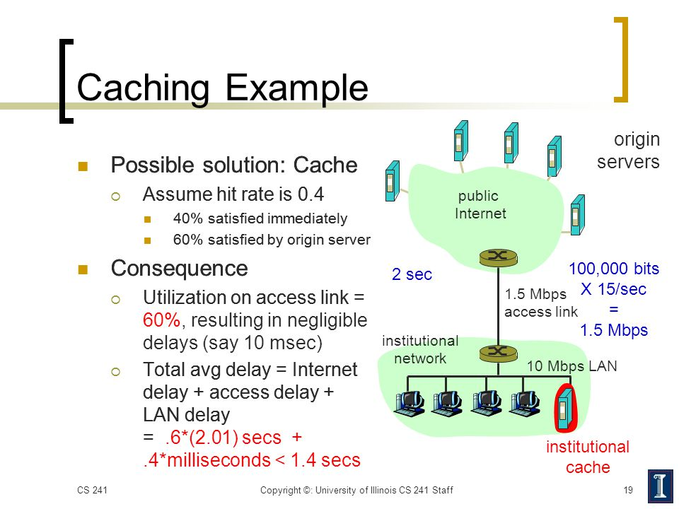 origin servers public Internet institutional network 10 Mbps LAN 1.5 Mbps access link institutional cache Caching Example Possible solution: Cache  A