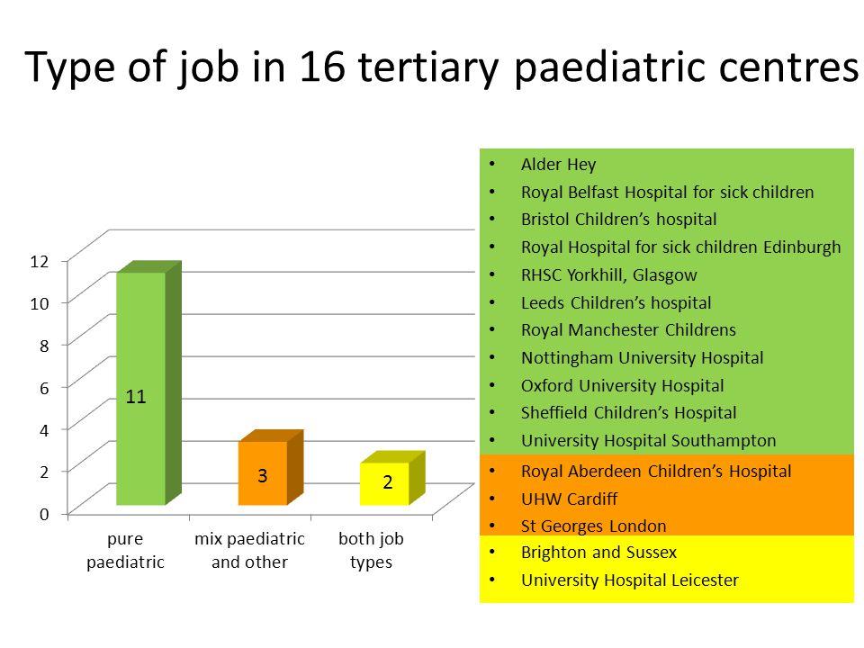 Type of job in 16 tertiary paediatric centres Alder Hey Royal Belfast Hospital for sick children Bristol Children's hospital Royal Hospital for sick c