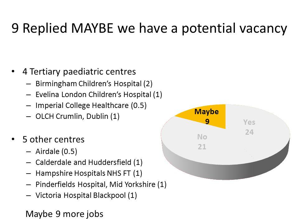 4 Tertiary paediatric centres – Birmingham Children's Hospital (2) – Evelina London Children's Hospital (1) – Imperial College Healthcare (0.5) – OLCH