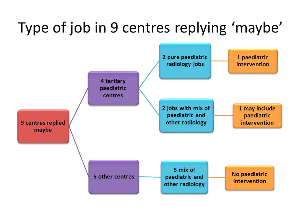 9 centres replied maybe 4 tertiary paediatric centres 2 pure paediatric radiology jobs 1 paediatric intervention 2 jobs with mix of paediatric and other radiology 1 may include paediatric intervention 5 other centres 5 mix of paediatric and other radiology No paediatric intervention Type of job in 9 centres replying 'maybe'