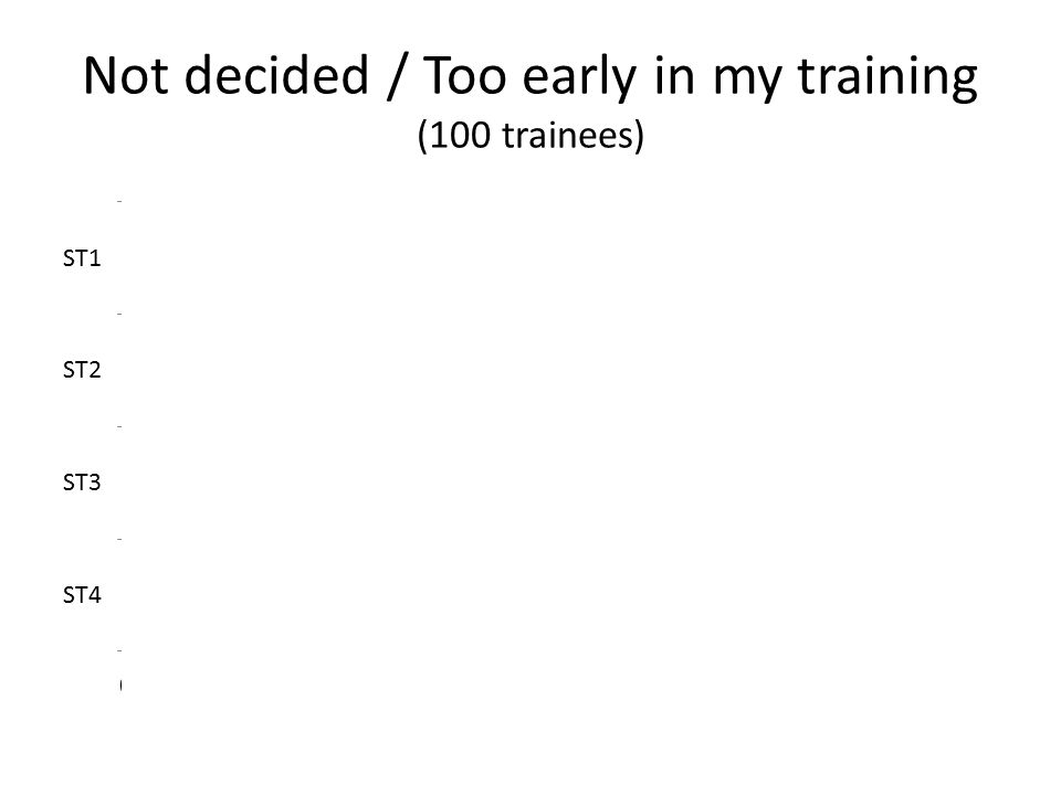 Not decided / Too early in my training (100 trainees)