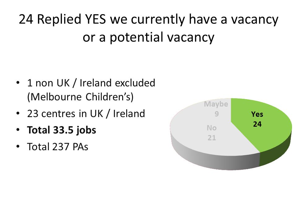 1 non UK / Ireland excluded (Melbourne Children's) 23 centres in UK / Ireland Total 33.5 jobs Total 237 PAs 24 Replied YES we currently have a vacancy or a potential vacancy