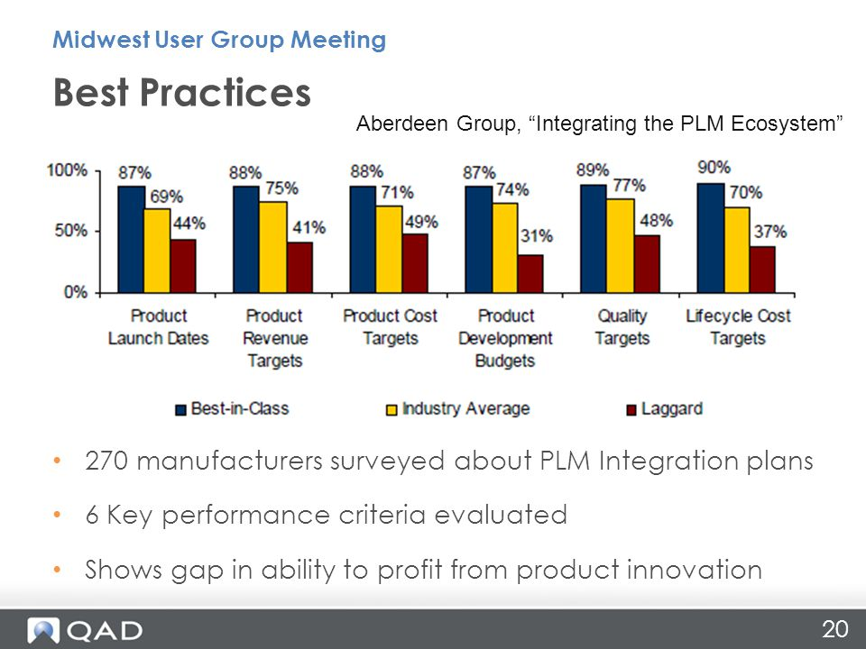 270 manufacturers surveyed about PLM Integration plans 6 Key performance criteria evaluated Shows gap in ability to profit from product innovation Bes