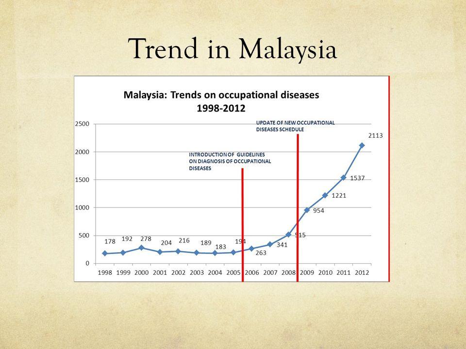 Trend in Malaysia
