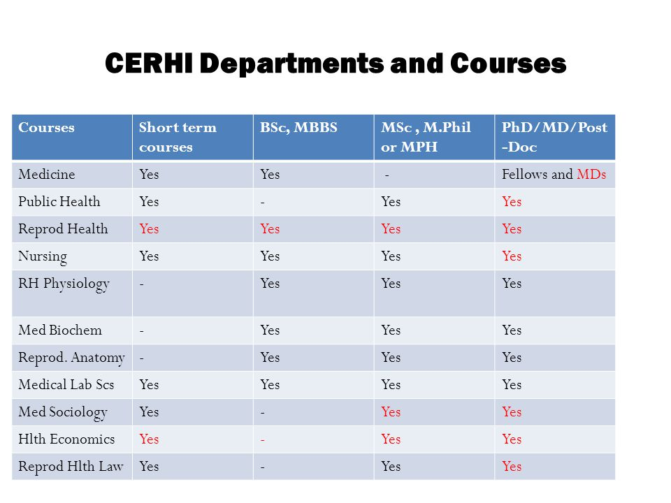 CERHI Departments and Courses CoursesShort term courses BSc, MBBSMSc, M.Phil or MPH PhD/MD/Post -Doc MedicineYes -Fellows and MDs Public HealthYes- Re
