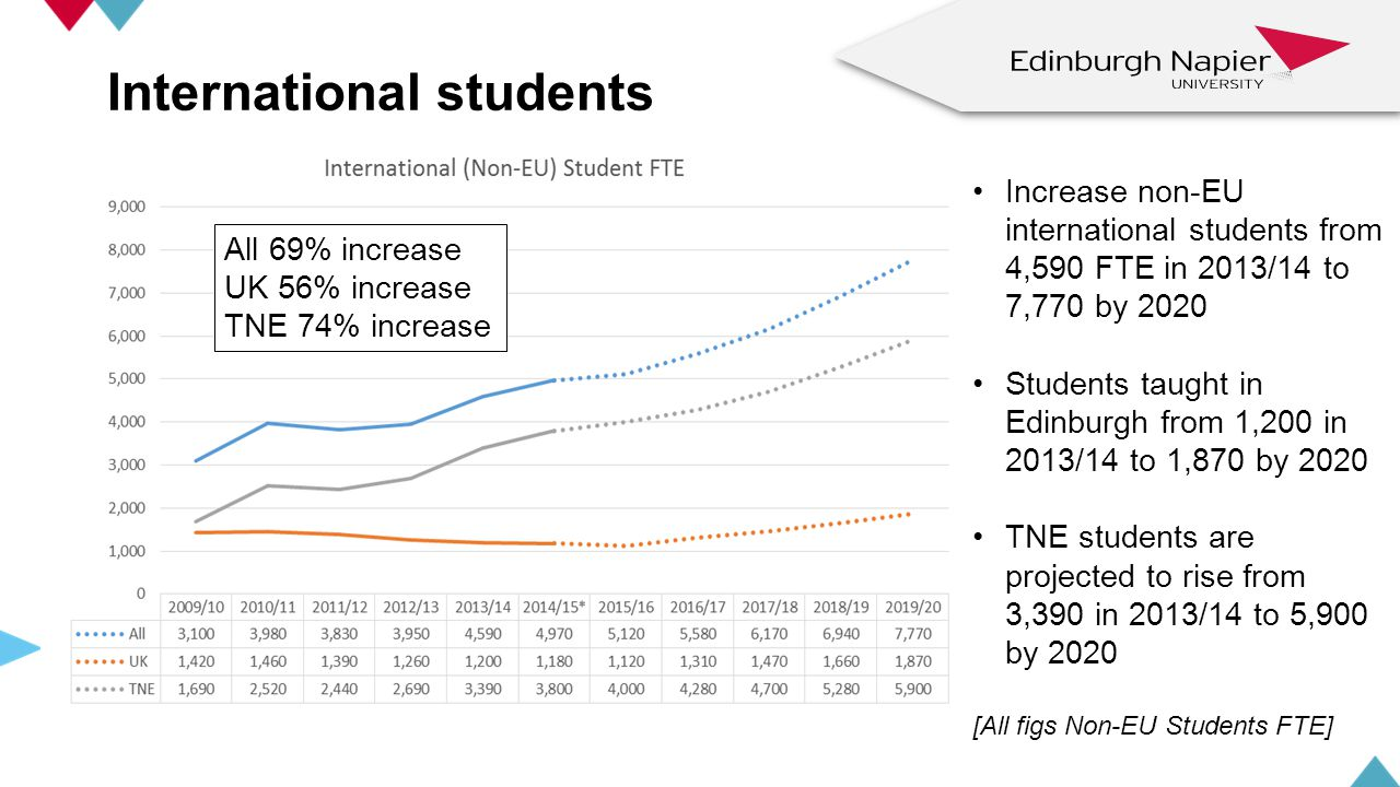 International students Increase non-EU international students from 4,590 FTE in 2013/14 to 7,770 by 2020 Students taught in Edinburgh from 1,200 in 2013/14 to 1,870 by 2020 TNE students are projected to rise from 3,390 in 2013/14 to 5,900 by 2020 [All figs Non-EU Students FTE] z z All 69% increase UK 56% increase TNE 74% increase
