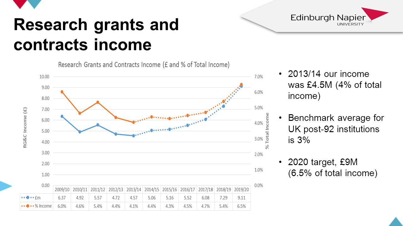 Research grants and contracts income 2013/14 our income was £4.5M (4% of total income) Benchmark average for UK post-92 institutions is 3% 2020 target, £9M (6.5% of total income) z z