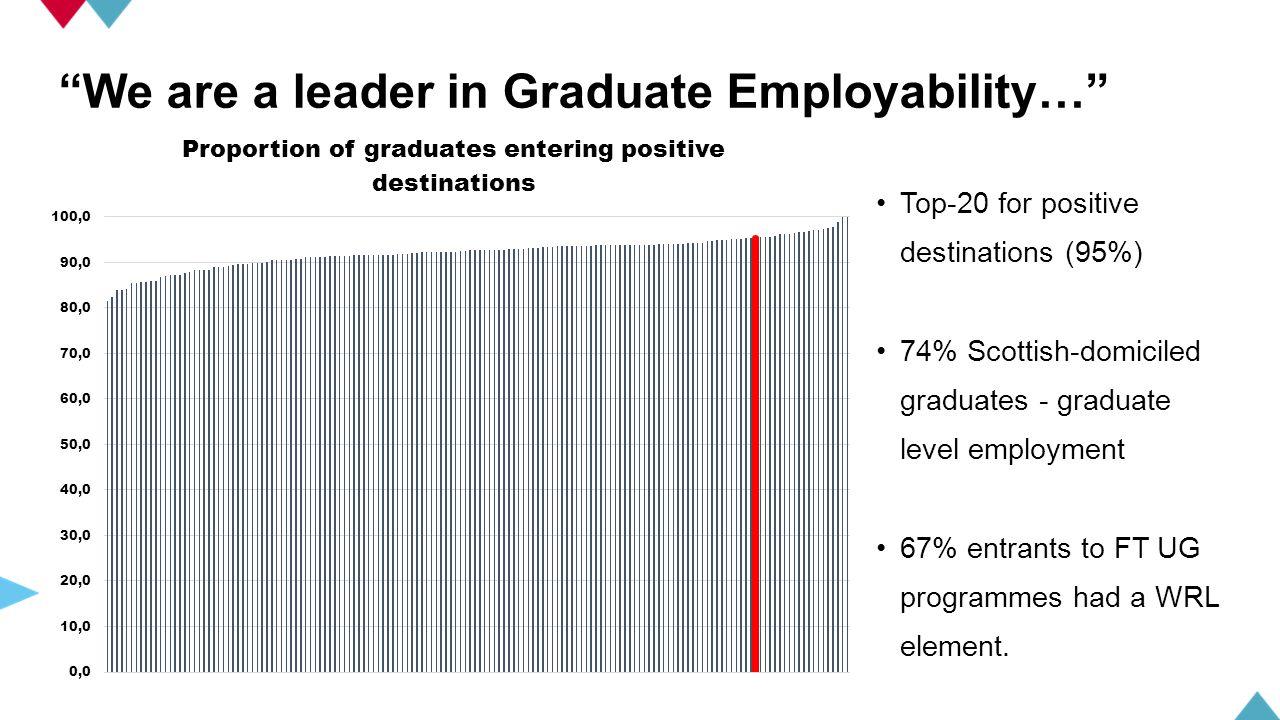 Top-20 for positive destinations (95%) 74% Scottish-domiciled graduates - graduate level employment 67% entrants to FT UG programmes had a WRL element