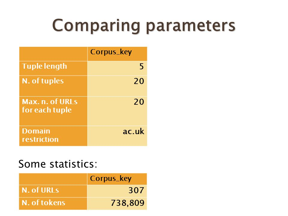 Comparing parameters Some statistics: Corpus_key Tuple length 5 N.